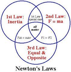 30 Newton S Laws Ideas Newtons Laws Teaching Science Fun Science