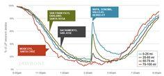 Napa's earthquake, as measured by a fitness bracelet - CNET
