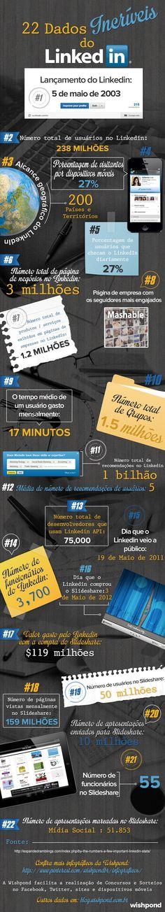 22 dados sobre o #LinkedIn