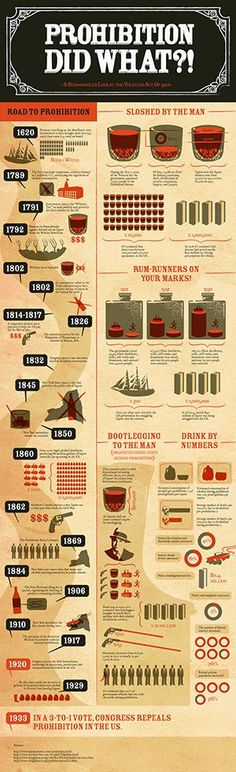 Prohibition was definitely not one of those shining points in American history. In fact, attempts to regulate alcohol consumption go way back to the early days in US (even during the Colonial period).    This infographic spells out a history of attempts (and failures) of alcohol legislation, protests, repeals and so on...  INFOWARS.COM  BECAUSE THERE\'S A WAR ON FOR YOUR MIND