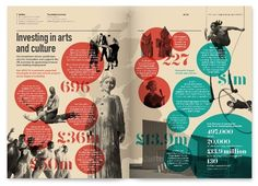 Investing in arts and culture infographic by Cog Design for Arts Council