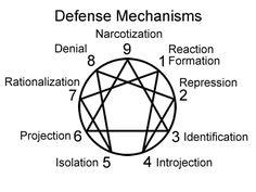 Defense Mechanisms | Dave's Enneagram