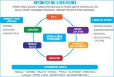 Resource Builder Model from www.ahaprocess.com model. Concepts for eliminating poverty, not just talking about it.