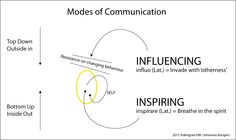 Public communication is often based on influencing public's behavior instead of empowering people to exercise their freedom potential Behavior, The Outsiders, Communication, Freedom, Self, Public, Diagram, Exercise, Yellow