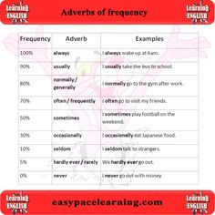 Learning what adverbs of frequency are and how to use them Please take time and like our Facebook page www.facebook.com/... Thank you in advance
