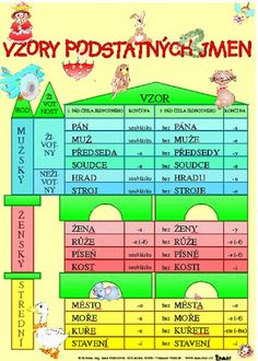 Vzory podstatných jmen - Skloňování vzorů podstatných jmen rodu mužského | Učebnice Mapy Funny Pictures For Kids, Funny Quotes For Kids, Jokes For Kids, Funny Kids, Learning Games, Kids Learning, Slovak Language, Annoying Kids, Homework Humor