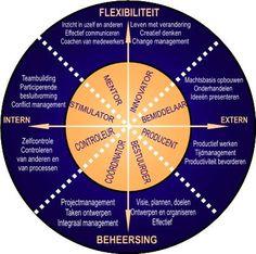 Leadership Types, Organization Development, Conceptual Framework, Spiritual Coach, Lean Six Sigma, Self Development, Personal Development, Learning Process, Trainer