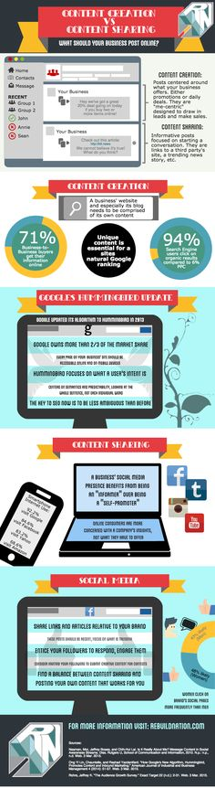 The Difference Between Content Sharing and Content Creation  #infographic