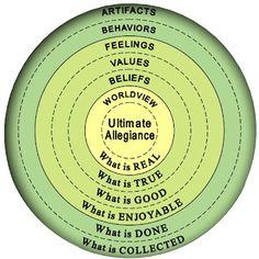Onion model of cultu