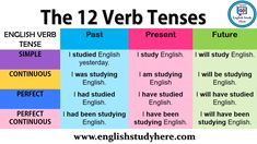 The 12 Verb Tenses - English Study Here Improve English Grammar, English Grammar Notes, English Grammar Tenses, Teaching English Grammar, English Verbs, Learning English, Grammar Sentences, Tenses Grammar, Verb Tenses