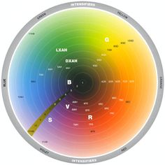 clairol color wheel | Color Theory from the Clairol Professional ...