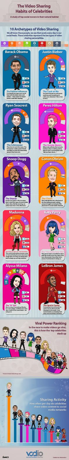 The video sharing habits of celebrities #infographic