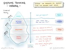 """""""Systems thinking is a way of approaching problems that asks how various elements within a system — which could be an ecosystem, an organization, or something more dispersed such as a supply chain — influence one another."""""""