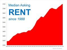 Median Asking Rent Since 1988   Simplifying The Market