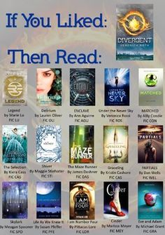 WHAT TO READ NEXT IF YOU LIKED DIVERGENT - TeachersPayTeachers.com