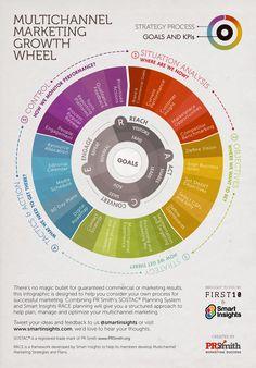 SOSTAC RACE Multichannel marketing growth wheel