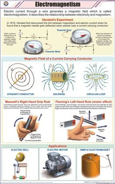 #Electromagnetism #Electrical #Infographic Join Our Blog: http://bit.ly/EEETBLOG