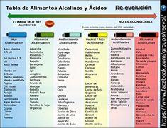 Dieta Alcalina !!! La Magia del Bicarbonato de Sodio. - Taringa!