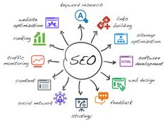 Growing your Online Presence requires the support of SEO Consultants, with the required skills, experience and expertise in the field of Search Engine Optimization. #SearchEngineOptimization #SEOConsultants