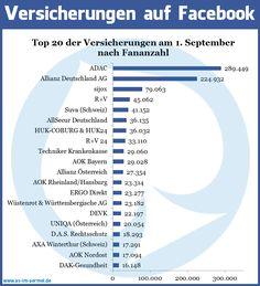 Versicherungen auf Facebook - Aktuelle Zahlen vom 1. September 2013 #Versicherung #Facebook #Studie