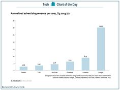 Google's Ad Revenue Per User Is Insanely Ahead Of Its Rivals