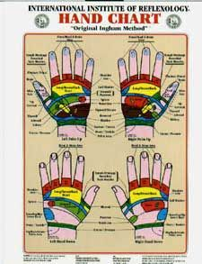 Ingham Reflexology Charts http://www.reflexology-usa.net/ Eunice Ingham is considered the mother of reflexology, her nephew carries on her legacy and professionalism through her method of study at the International School of Reflexology / Florida