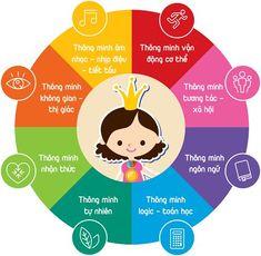 Để đánh giá đứa trẻ có thông minh hay không, cha mẹ thường dựa vào điều gì? Khả năng ngôn ngữ  hay khả năng tính toán của trẻ? Thực tế, dù dựa trên yếu tố nào để đánh giá, bạn cũng có thể đã bỏ lỡ một trong những khả năng tiềm ẩn của bé.