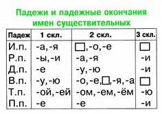 Russian Video, Learn Russian, Russian Language, School Hacks, Kids Education, Periodic Table, Alphabet, English, Teaching