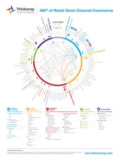 Thinkwrap Commerce: Data Visualisation by Tony Doshen, via Behance