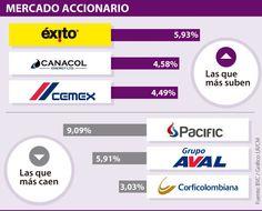 Pacific cerró con mínimo histórico tras perder 9,09% en la BVC