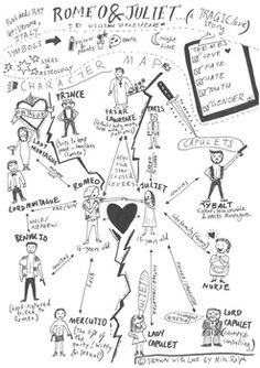 Shakespeares Romeo and Juliet - Character Map Romeo And Juliet Characters, Romeo And Juliet Themes, Romeo And Juliet Quotes, English Gcse Revision, Gcse English Literature, Tools For Teaching, Teaching Strategies, William Shakespeare, Key Quotes