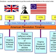 Students Will Use A Web Resource To Put Important Events During The  American Revolution In The Correct Order On The Timeline. Template And  Sample I.