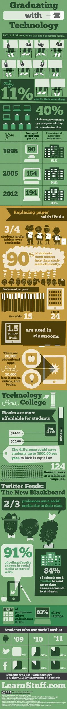 Educational infographic : Graduating with technology (infographic)  EdTech Times
