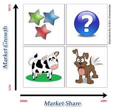 Figure 18. Assume the mid  -point  for  growth  and market share is 10% and 1.0 , respectively 1. please sketch the model.    Which competitor is in a better position? Plot the products, razor blades and lighters in the quadrants. (see the below data ).    2. How should the companies reallocate their products ? 3. Market Share: GR 2.4, GL .2, GP .4 BR .8,  BL 1.2, BP 2.6 Growth:  RAZOR, 18%, LIGHTER 12%, PEN 6%.