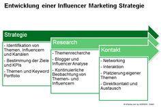 Influencer Marketing, Mathematical Analysis