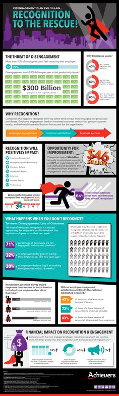 Make Recognition Your Superhero! [#infographic by @Achievers] #socialhr