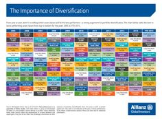 Why Diversification Is Very Important