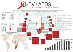 HIV is the worlds leading infectious killer; 39 million have died due to this disease since the first diagnosis in 1981 Ap Human Geography, World Geography, Senegal Africa, Key Dates, Teaching History, Economic Development, Health Problems, Change, Education