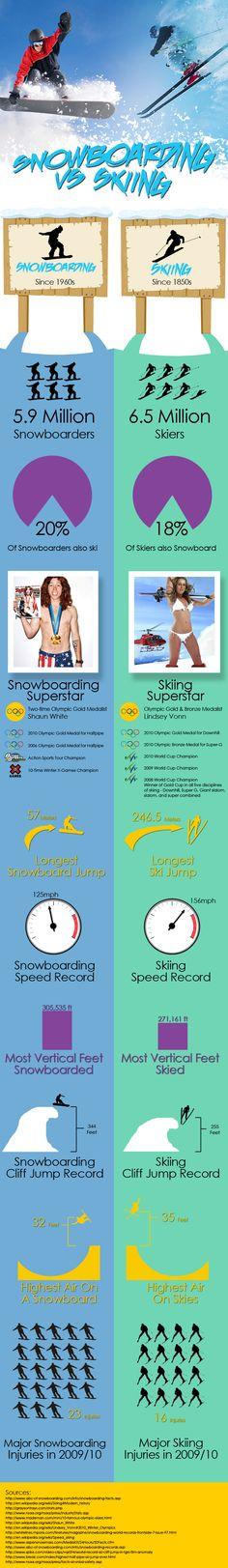 Snowboarding vs Skiing [Infographic]
