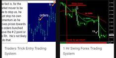 Complex Forex Trading Strategies