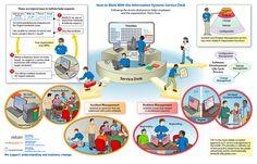 Typical Service Desk Operation Processes www.helpdeskcourse.com