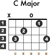 Learn how to play the C Major Guitar Chord with this free tutorial. Chord charts and video demonstration included.
