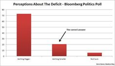 Obama has overseen the fastest deficit reduction since World War II.  Most Americans believe the opposite -- because that's what Republicans told them.