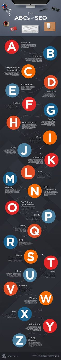 Infographic - Don't Understand SEO? A Beginners Guide to SEO Terminology. Are you reading online resources to try and learn about SEO? Do you struggle to understand some of the terminology used? share the ABC's of SEO in this infographic. Marketing Website, Seo Marketing, Marketing Digital, Internet Marketing, Online Marketing, Media Marketing, Marketing Communications, Content Marketing, Affiliate Marketing
