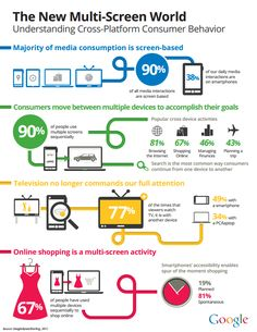 new multiscreen world emerges fast - Consumers moving between multiple devices to accomplish their goals