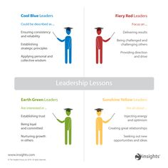 Looking at how each of the Insights Discovery Colour Energies show up in your leadership styles.