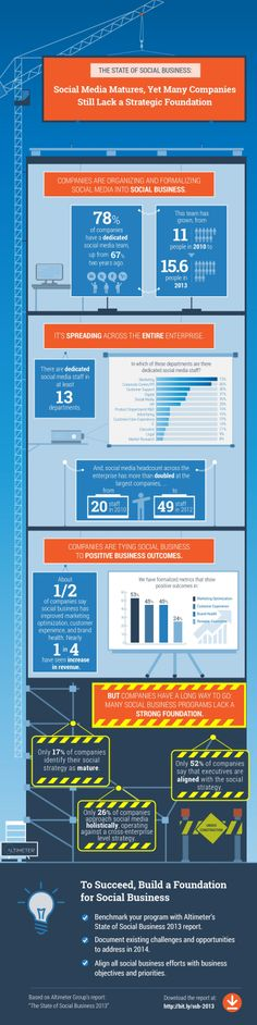 The State of Social Business: Social Media Matures, Yet Many Companies Still Lack a Strategic Foundation [infographic]