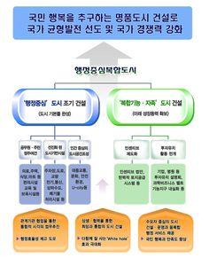 """2013 행정복합도시건설청 업무보고 """"국민 행복을 추구하는 명품도시 건설"""""""