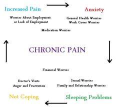 Adrenal Fatigue Symptoms, Chronic Fatigue Syndrome Diet, Chronic Pain, Fibromyalgia, Chronic Illness, Chronic Tiredness, Endometriosis, Rheumatoid Arthritis, Thing 1