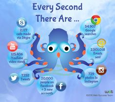 Have you ever wondered what happens every second on the Internet? Here are a few fun statistics: